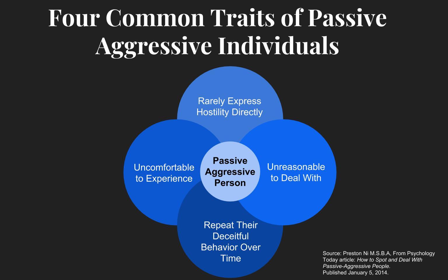 Traits of passive aggressive man